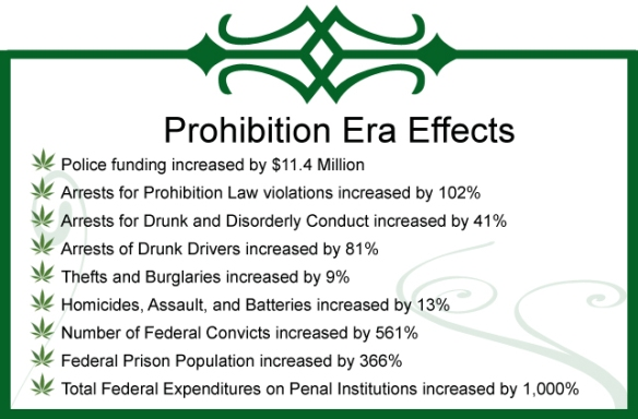 the impact of the prohibition laws in the united states This phenomenon has had a devastating social impact in  guaranteed by the constitution and laws of the united states  against drug prohibition.